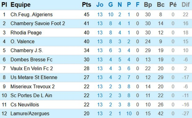 PHR poule D (source : Ligue Rhône-Alpes)