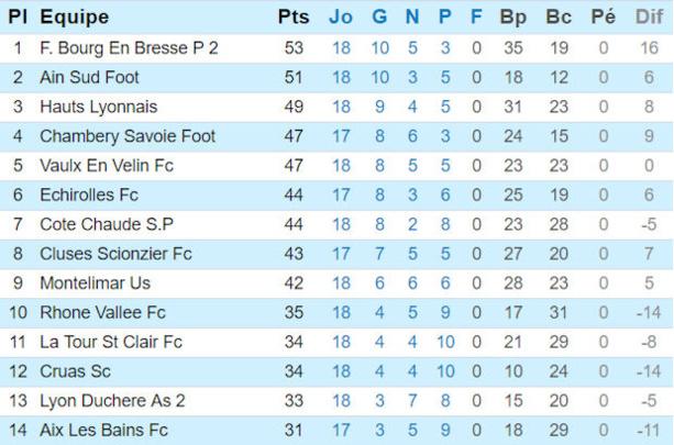 Source : site de la ligue Rhône-Alpes