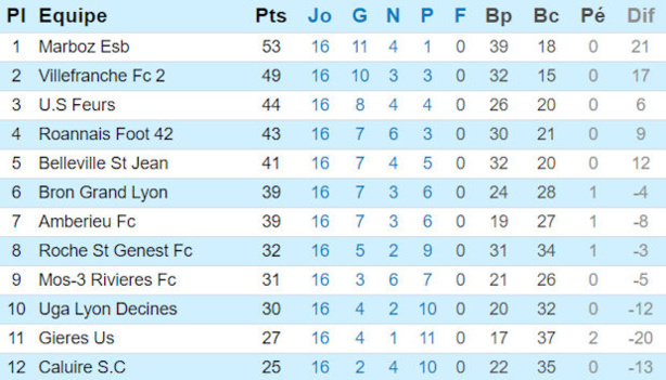 Source : Site officiel de la Ligue Rhône-Alpes