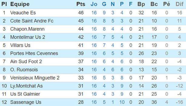 Source : Site officiel de la Ligue