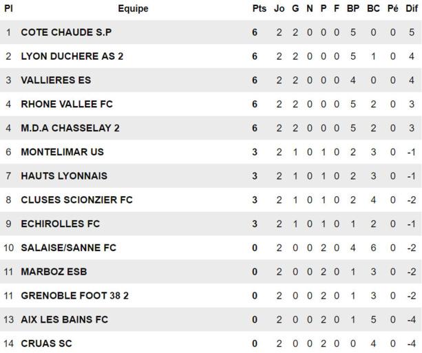 Source : Ligue Rhône-Alpes