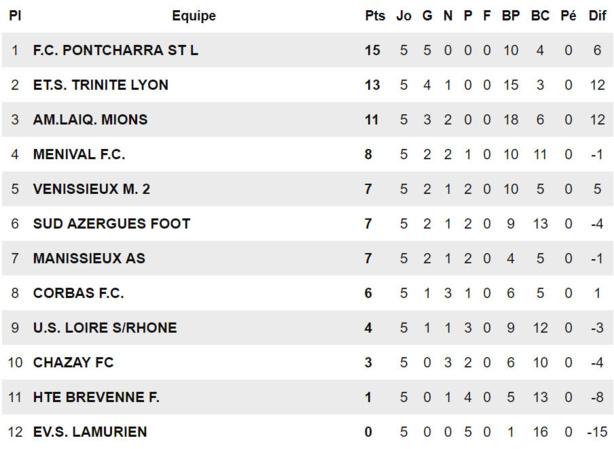 D1 (Poule A) – Le FC MENIVAL penche du bon côté