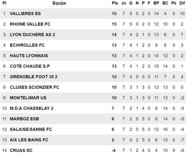 "R1 (Lyon-Duchère AS B) - L. ASSEMAOSSA : ""On aurait pu perdre aussi !"""
