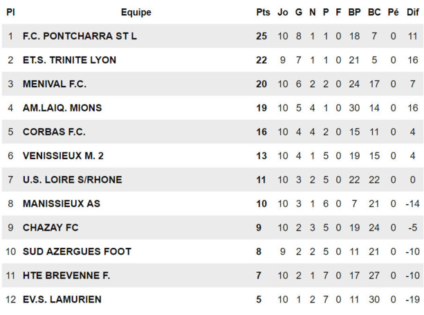 """Paroles de COACHS (D1, poule A) - JP RANCIEN : """"Ridicule !"""""""