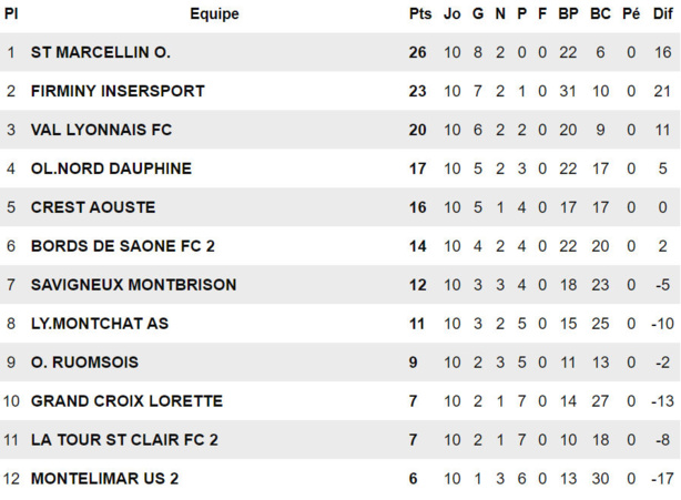 """FC Bords de Saône B - A. CHALAMEL : """"Ma première action ? Un resto avec le groupe !"""""""