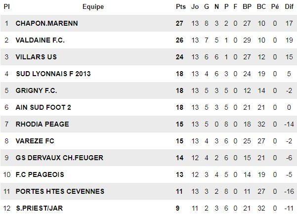 """FC Chaponnay-Marennes - V. PEDREIRO : """"Je veux quatorze soldats..."""""""
