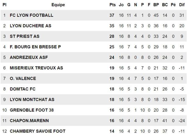 """Lyon-Duchère AS (U19) - S. MILOUDI : """"L'objectif est de terminer premier !"""""""