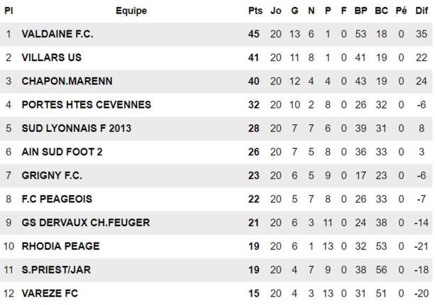 R3 - Le FC CHAPONNAY-MARENNES ne montera pas