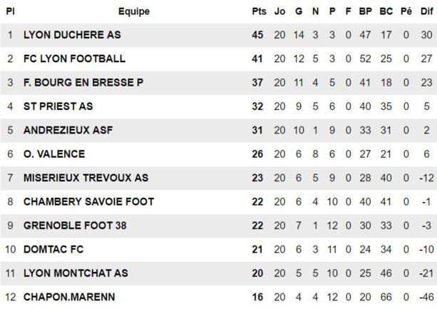 U19 Ligue Honneur - La DUCH s'offre une MANITA et presque un titre