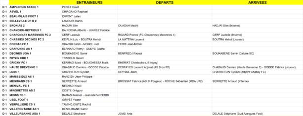 Coachs de DISTRICT - Qui entraînera qui de la D1 à la D5