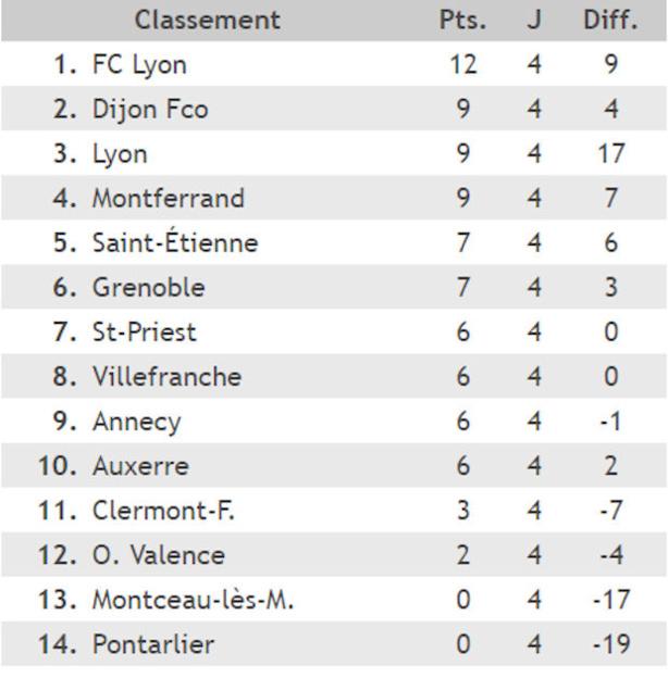 U17 Nationaux - Le FC LYON seul en tête !