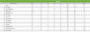 U17 Nationaux - Derby ou pas derby pour l'AS SAINT-PRIEST ?