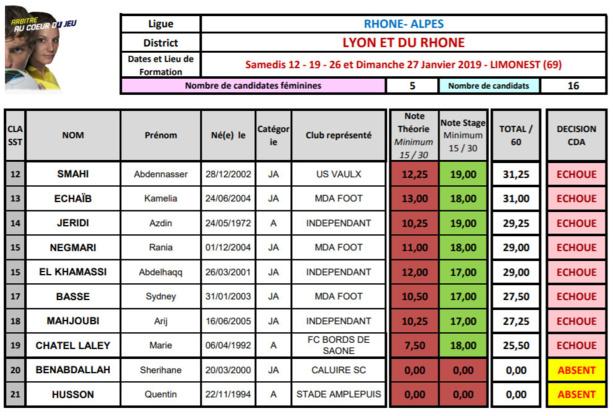 Arbitrage - Onze nouveaux SIFFLETS dans le Rhône