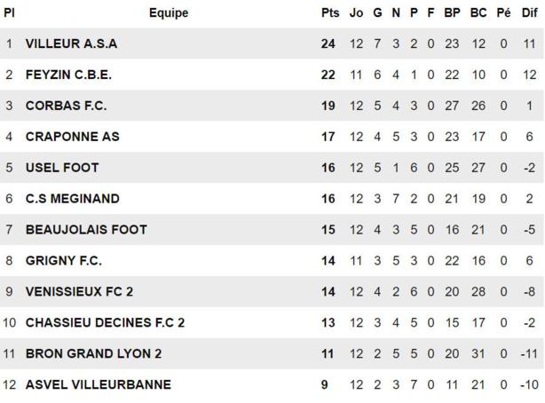D1 (Poule B) - Il y aura bien derby à VILLEURBANNE