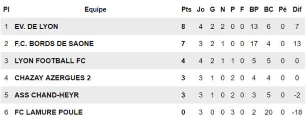 D1F - Les FILLES du FC BORDS de SAÔNE peuvent y croire