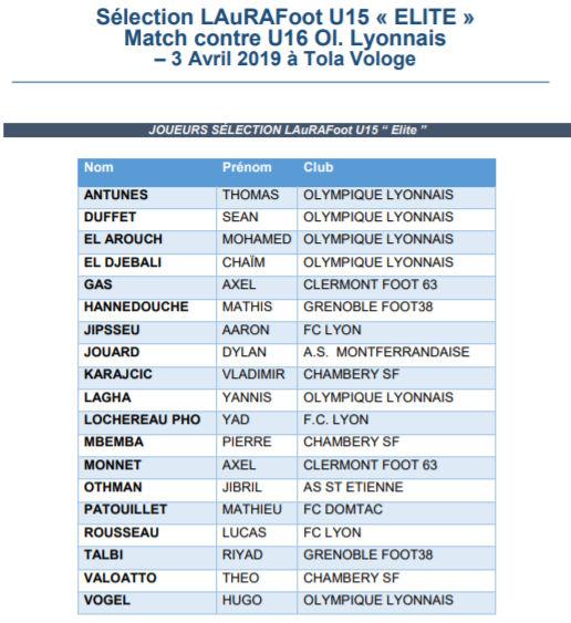 Détections U15 - Les JOUEURS et JOUEUSES retenus pour les rassemblements de mars et avril
