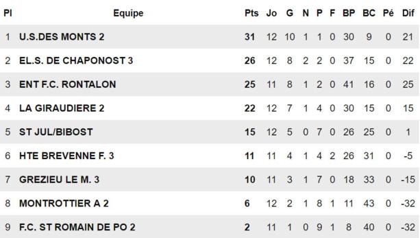 """D4 - Thomas FUGL : """"Le FC RONTALON est une formidable raison d'être heureux..."""""""