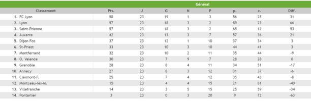 """U17 Nationaux - G. ANSELMINI : """"Trois matchs particuliers..."""""""