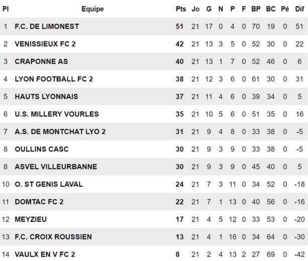 U11 - Le FC POINT du JOUR, capables du meilleur contre l'OL... et du pire !