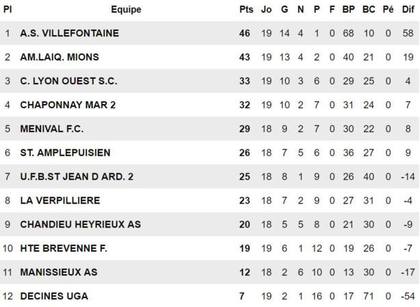D1 - Le FC MIONS rejoint l'AS VILLEFONTAINE... en R3 !