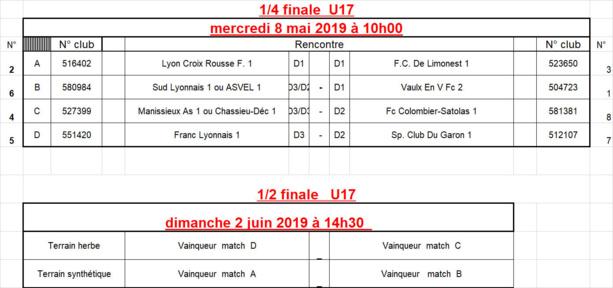 Coupe du Rhône U17 - Le tirage des QUARTS et des DEMIES