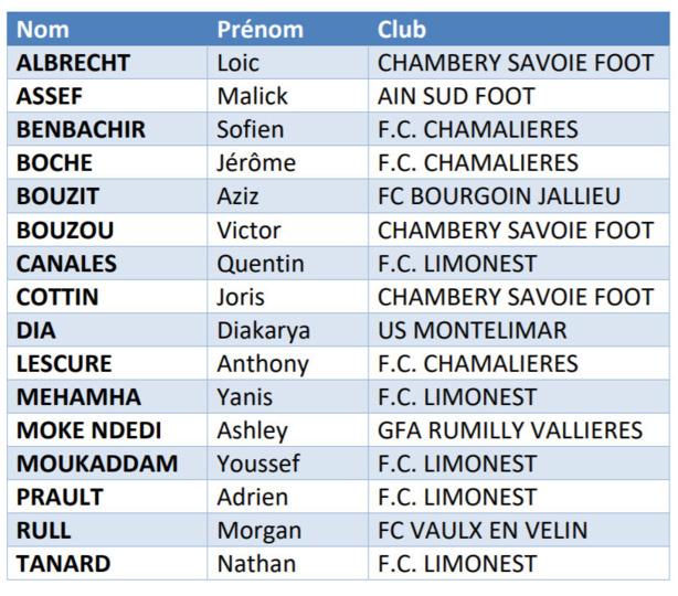 Coupe UEFA des REGIONS  - La liste des 16 pour METZ