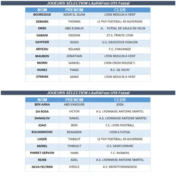 Interligues U15-18 Futsal - La liste des joueurs convoqués