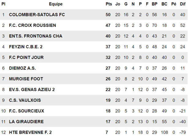 """FC Colombier-Satolas - P. ESPINASSE : """"Un énorme soulagement..."""""""