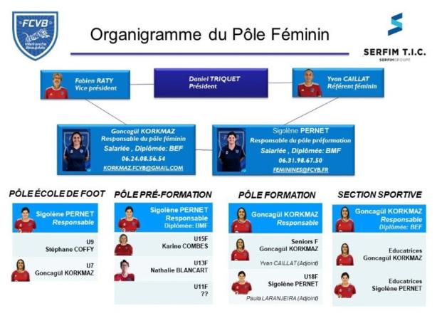 FC Villefranche Beaujolais : la section féminine recrute