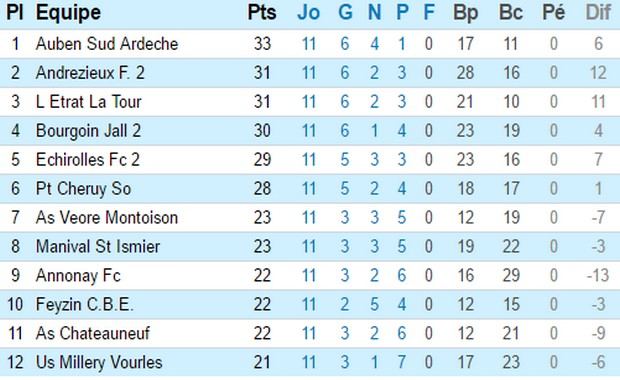 PHR, poule C (source : LRAF)