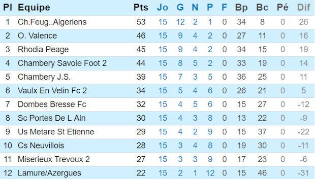 Source : site officiel Ligue Rhône-Alpes