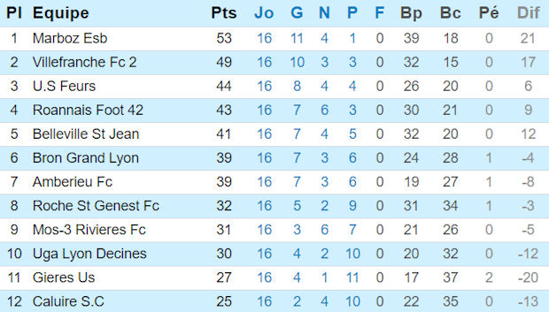 Source : Ligue Rhône Alpes de Football