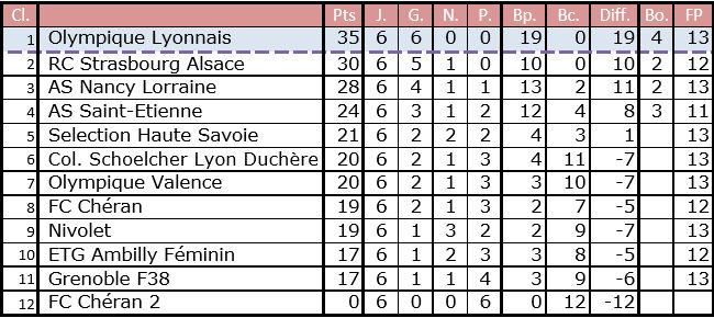 U12 Danone Cup - Objectif New-York pour l'ES TRINITE et l'OL Féminin !