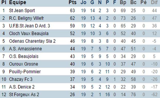 Deuxième division poule A (district du Rhône)