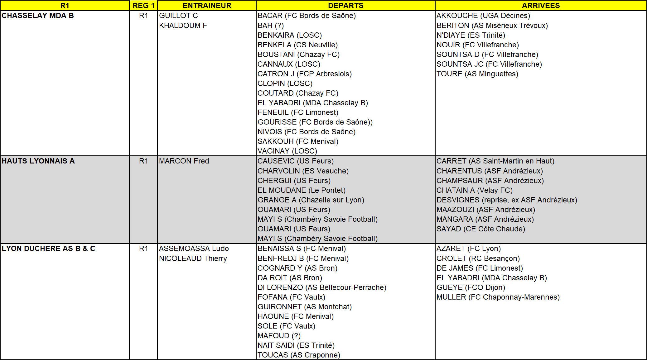 MERCATO - Tous les mouvements de R1 (ex DH) en un seul clic (mise à jour au 4 aôut)