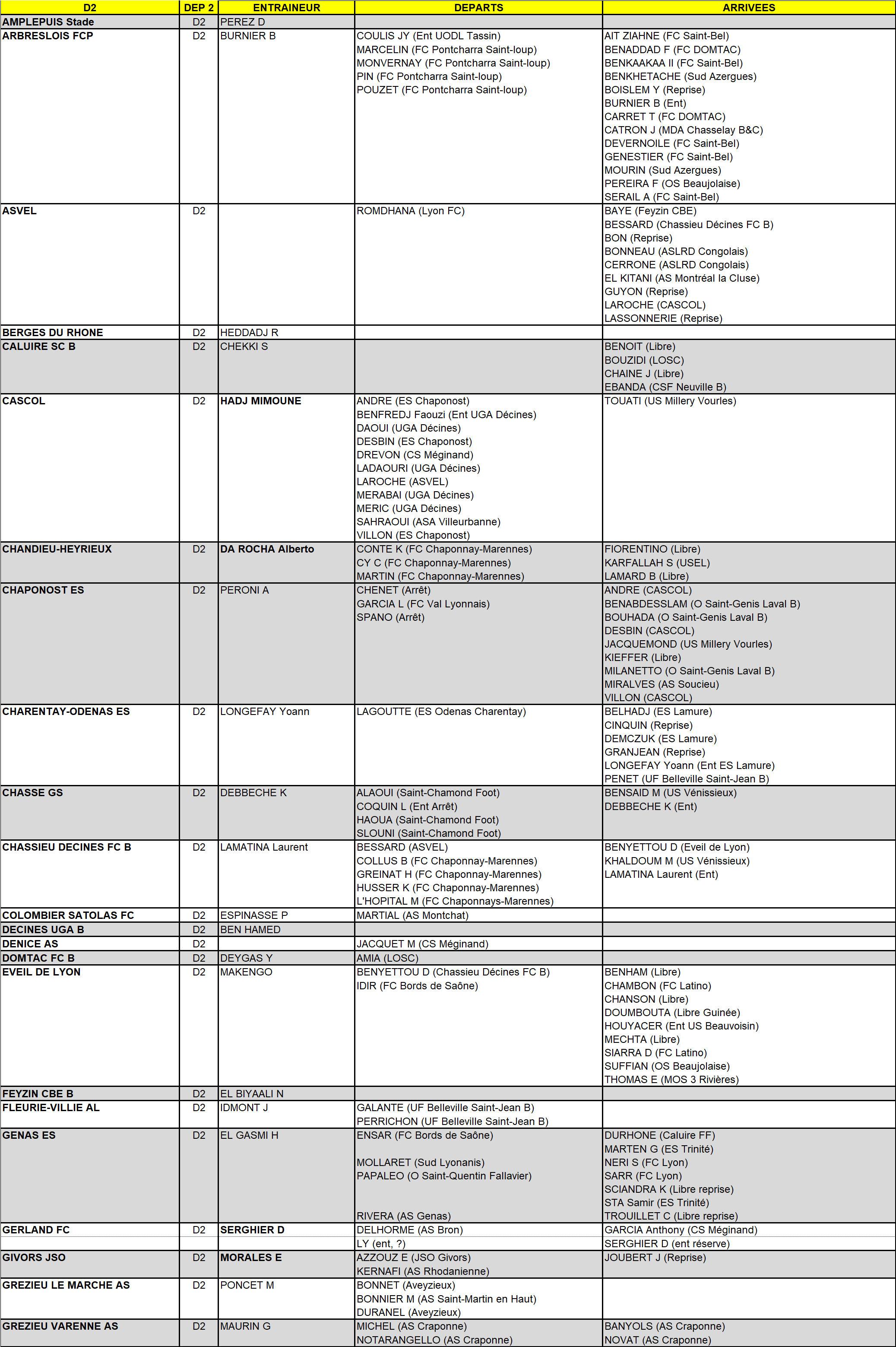 MERCATO - Tous les mouvements de D2 (ex Promotion Excellence) en un seul clic (MAJ au 24 juillet)