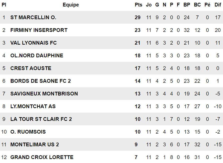 R3 (Poule E) - Le FC VAL LYONNAIS espère, l'AS MONTCHAT et le FC BORDS de SAÔNE B inquiets