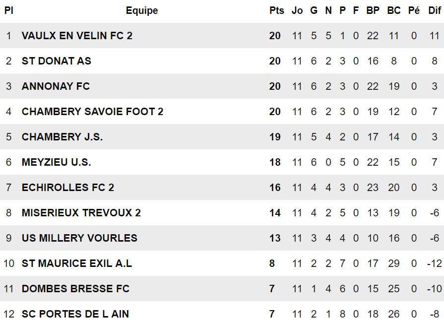 R3 (Poule H) - Le FC VAULX B placé, l'US MEYZIEU en embuscade, l'US MILLERY-VOURLES menacée
