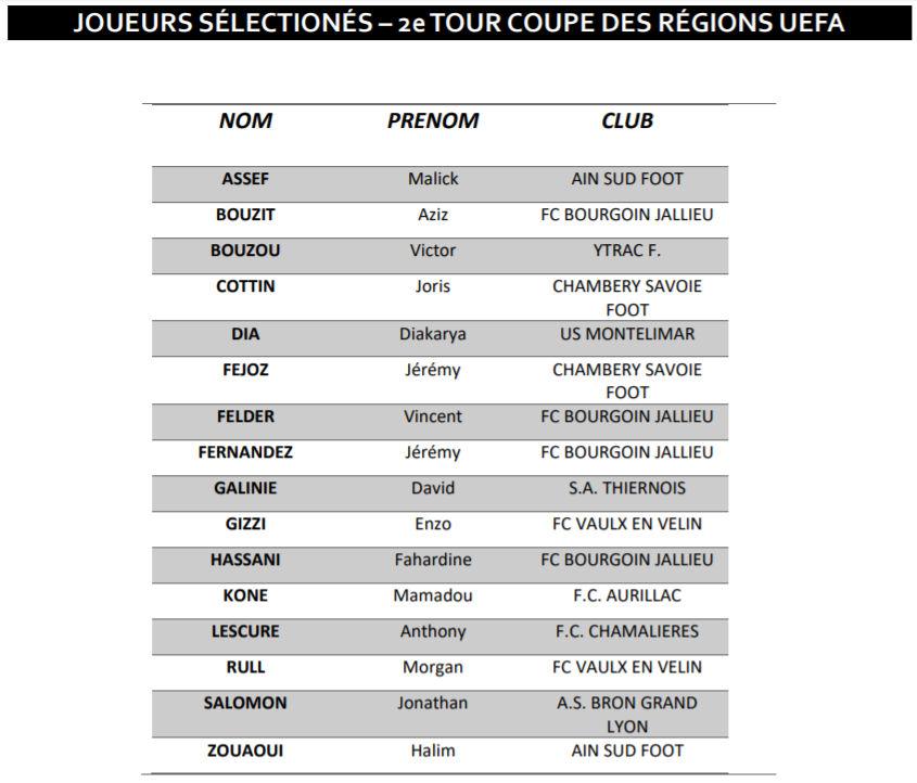 Coupe UEFA des REGIONS - La liste des 16 pour affronter l'OCCITANIE est dévoilée !