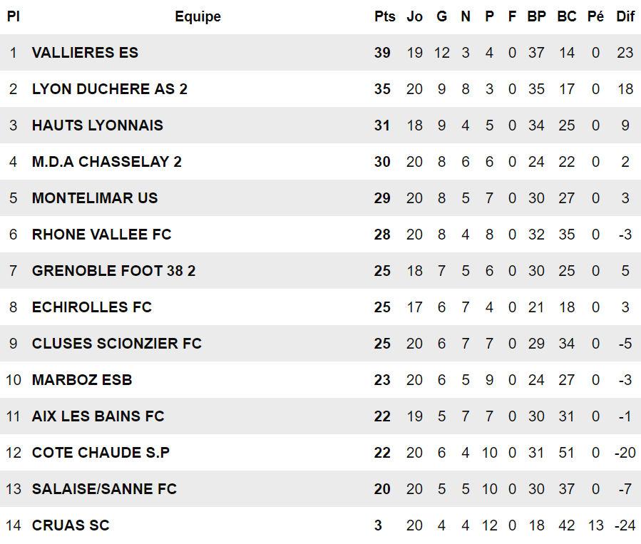 """Hauts-Lyonnais - A. CHARENTUS : """"On peut parler de match référence..."""""""