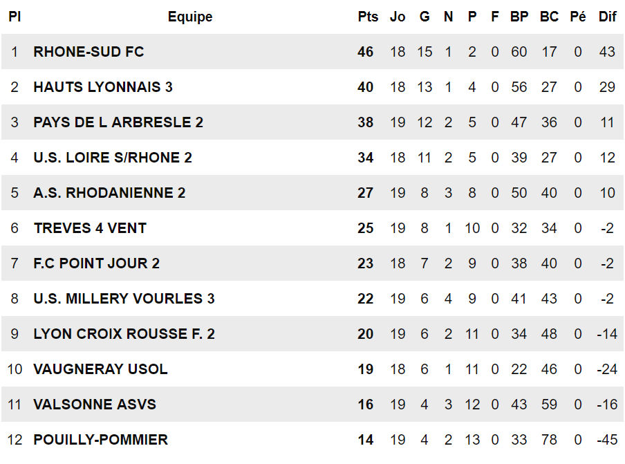 FC Rhône Sud - Samir STA première !