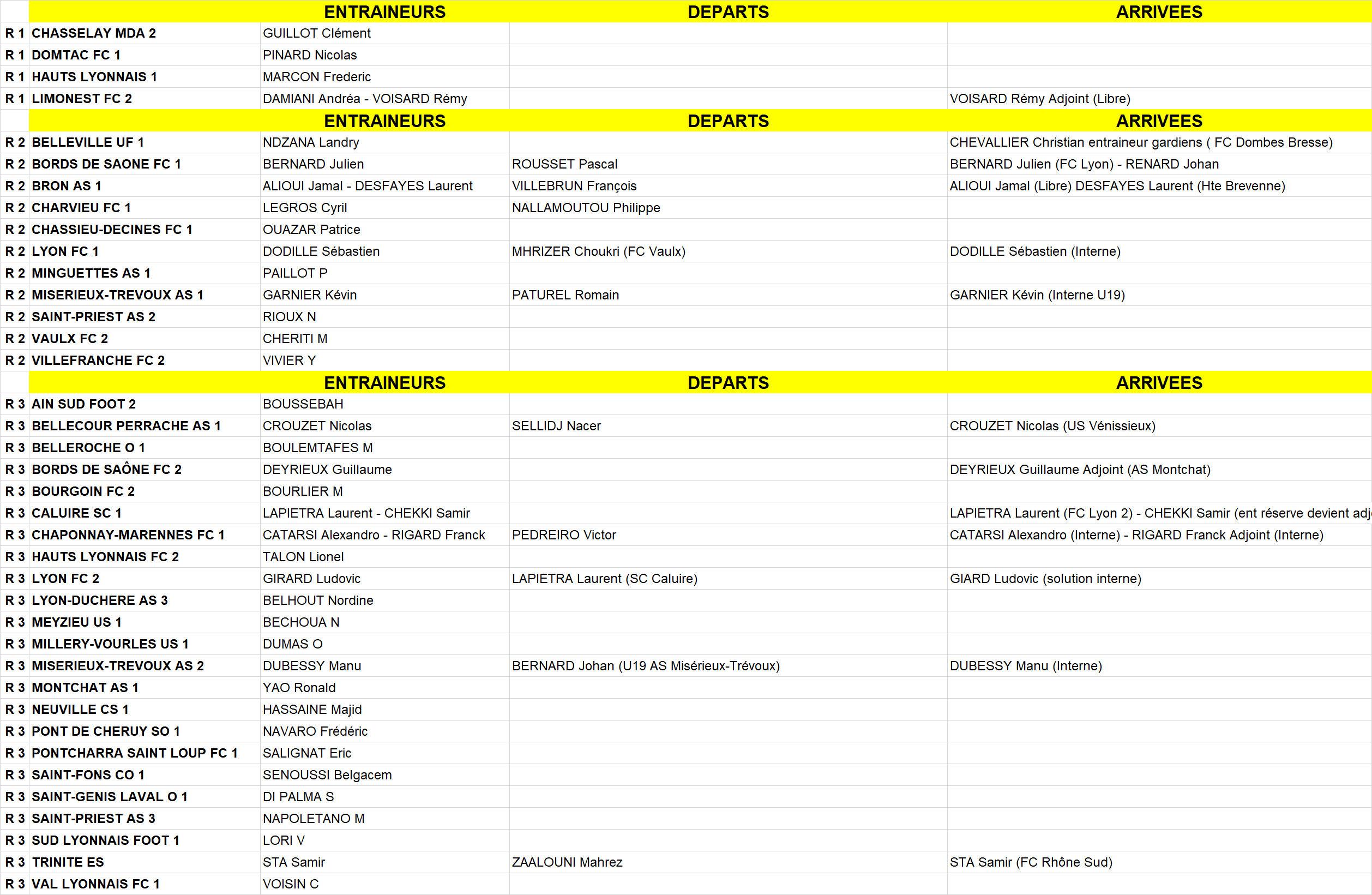 Coachs de Ligue - Tous les CHANGEMENTS de COACHS en LIGUE