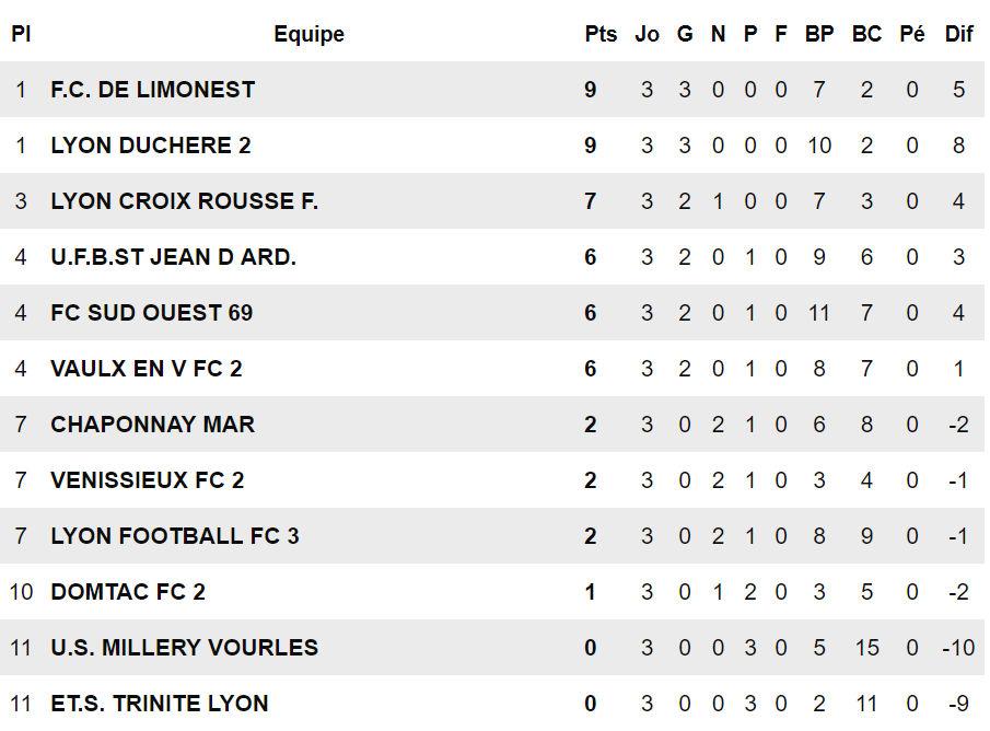 D1 U17 – Le FC LIMONEST-SAINT-DIDIER démarre fort