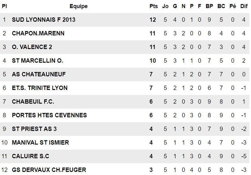 """Sud Lyonnais 2013 - Trois questions à Martial LOPEZ : """"On savoure..."""""""