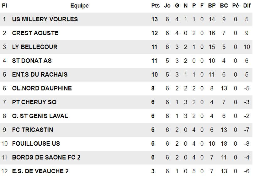 """US Millery-Vourles -  Olivier DUMAS : """"Le plaisir est en même en R3 qu'en R1..."""""""