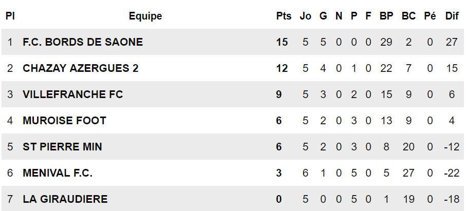 FC Bords de Saône – Les FILLES reçues 5 sur 5