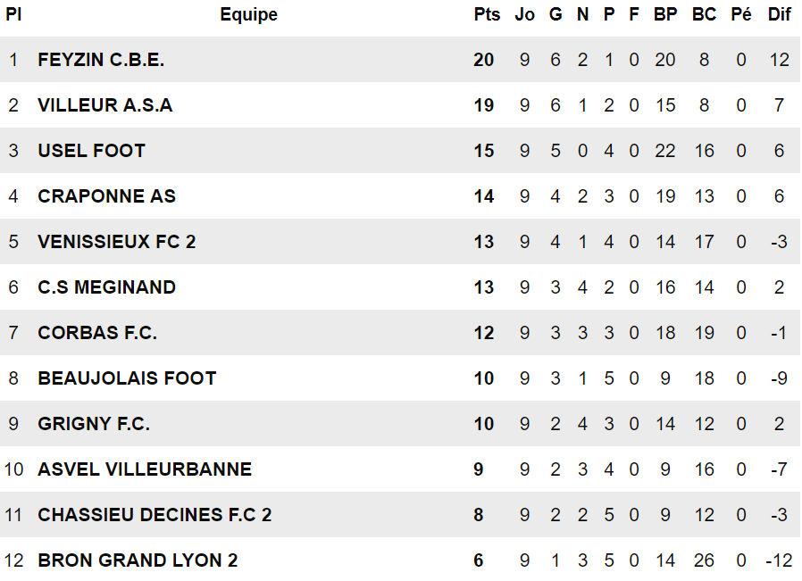 """ASA Villeurbanne - S. DELALE : """"Retrouver la ligue est l'objectif..."""""""