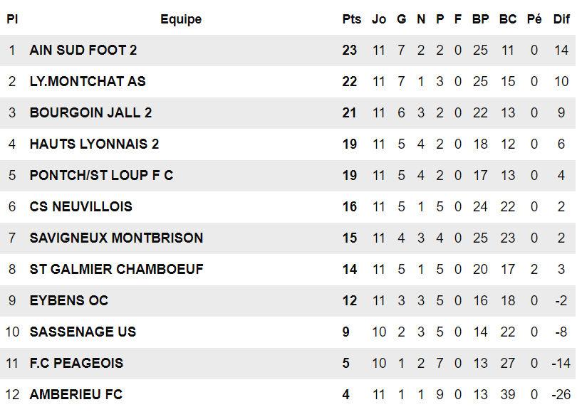 """FC Pontcharra-Saint-Loup - E. SALIGNAT : """"On va essayer d'être placé pour le sprint final..."""""""