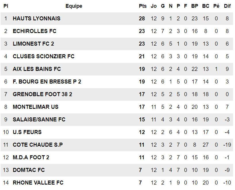 R1 - Un derby sous haute tension entre MDA FootB et FC LIMONEST-SAINT-DIDIER