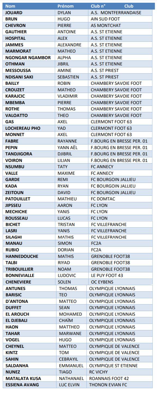Détection Ligue - Les U15 garçons retenus pour le stage de Vichy